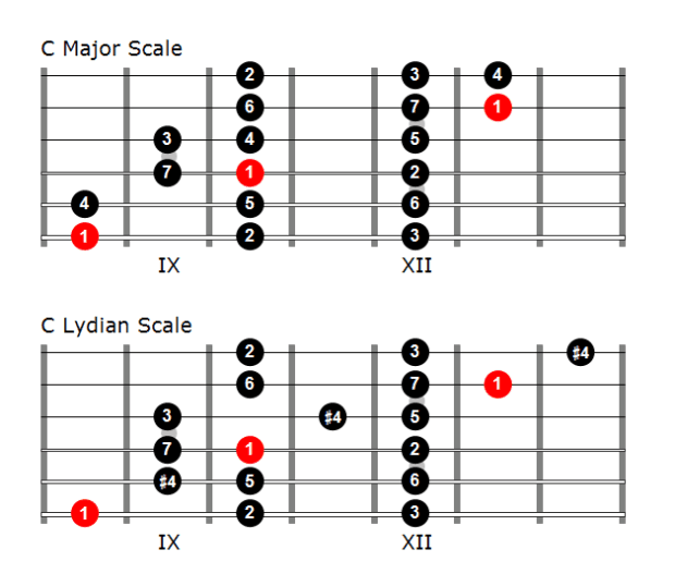 Comparison of a 3 note-per-string major scale and Lydian scale for guitar